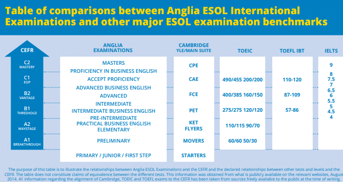 How Anglia Examinations compares with other world-leading English exams